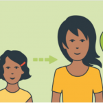 cartoon of child standing next to same looking adult with arrow between to indicate the child grew in to the adult